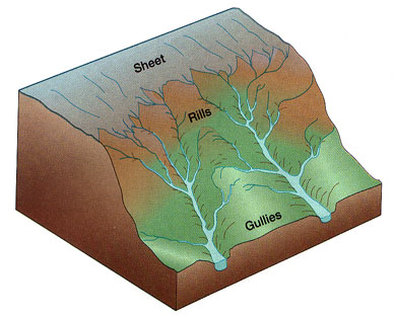 Water Erosion - Erosion and Deposition